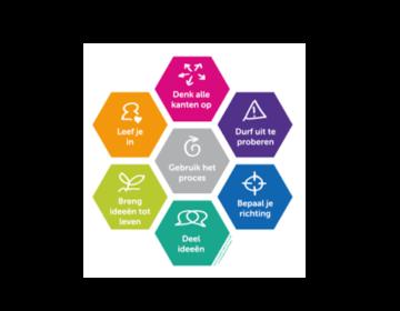 Ontwerpen in Beeld; leren, vaardigheden en denken zichtbaar maken.  Teamtraining